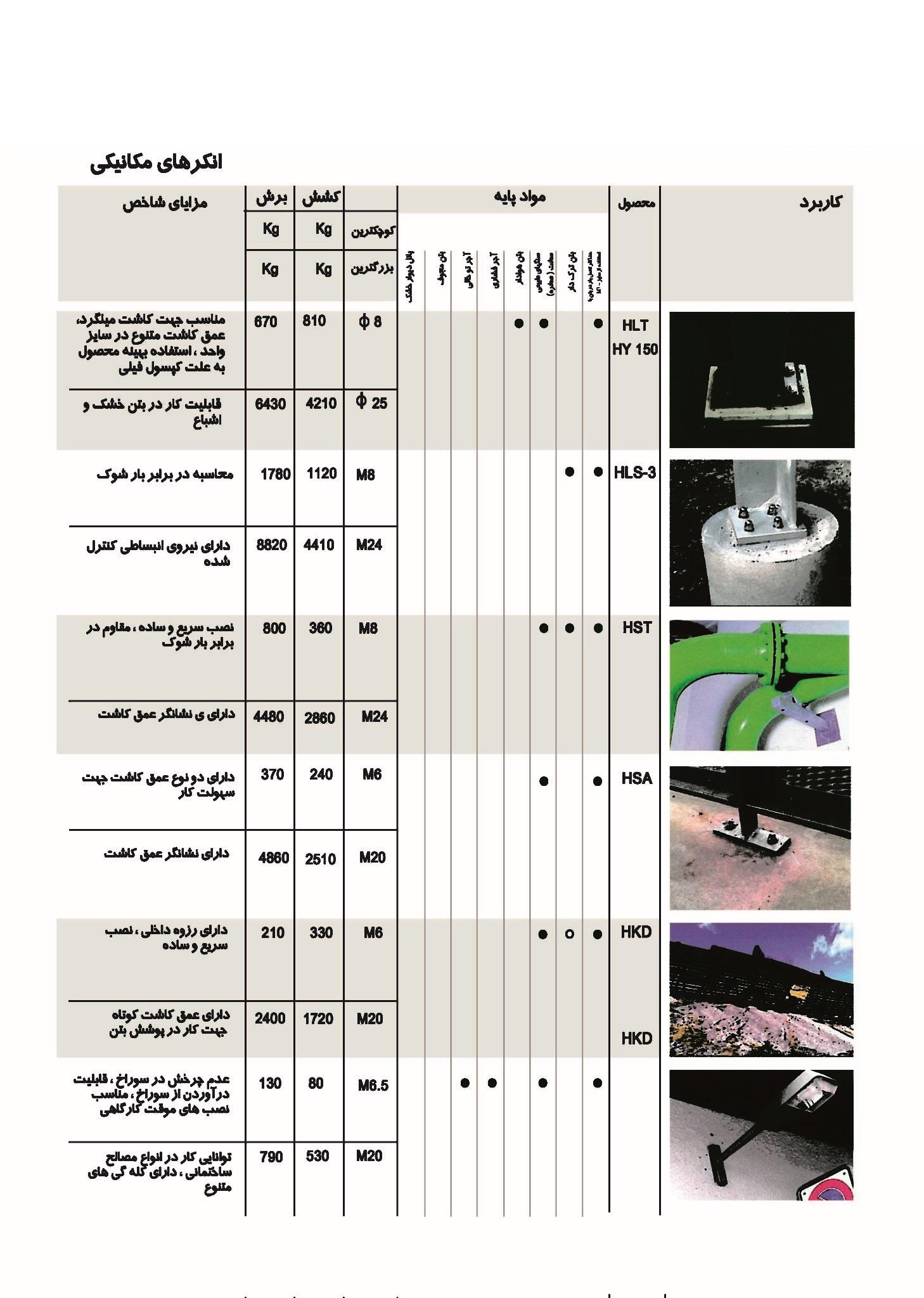 طراحی و تولید انواع انکربولت