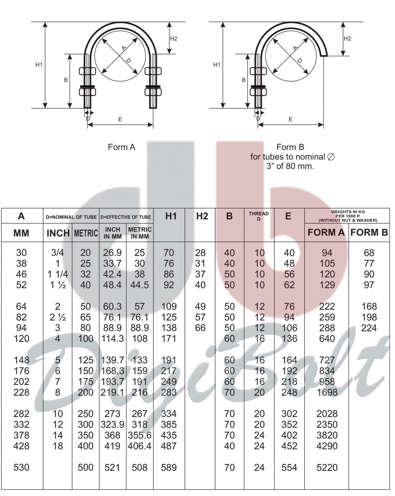 مشخصات فنی پیچ و مهره کرپی